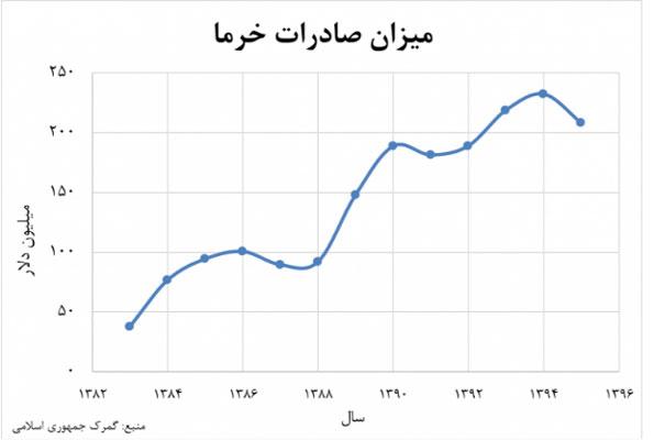 میزان-صادرات-خرما